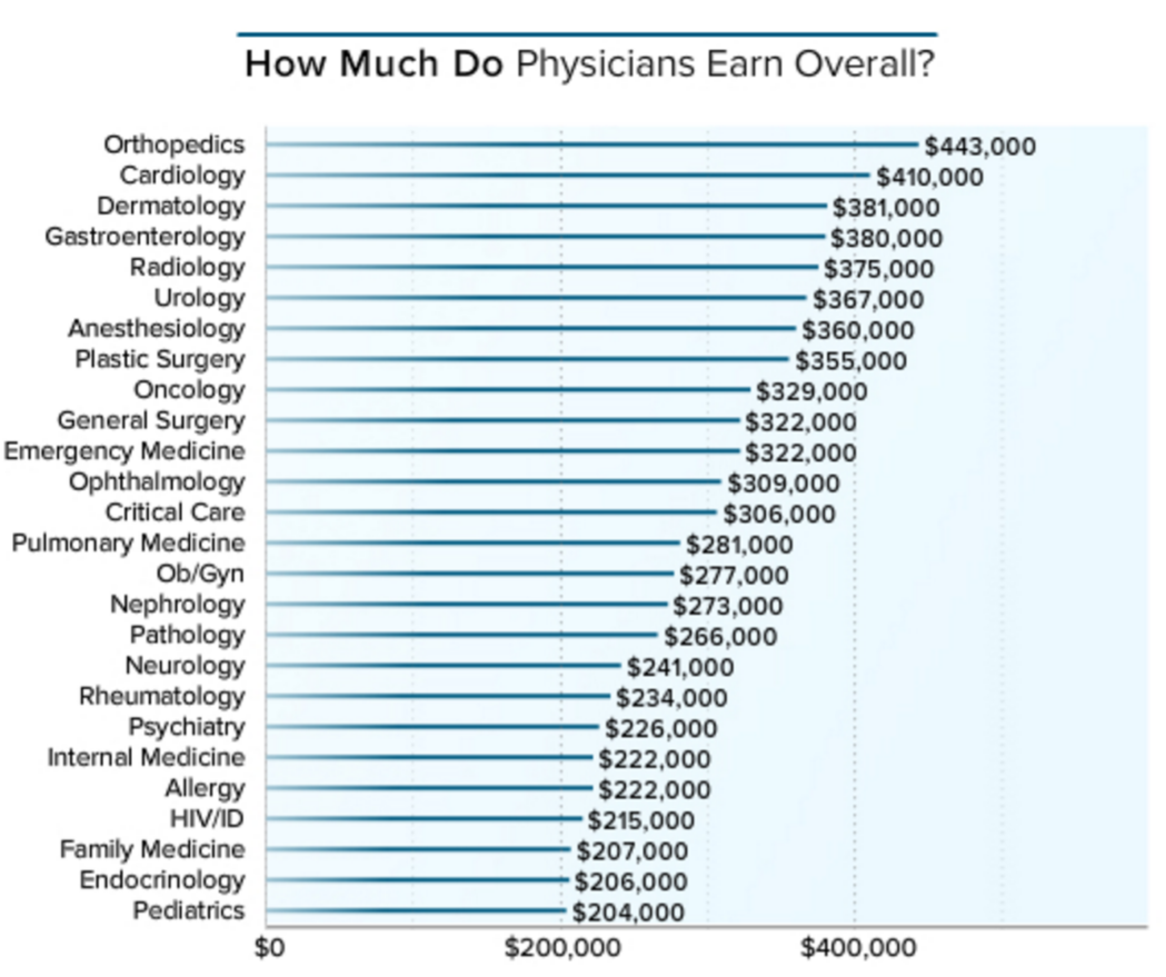 how much money do u.s. doctors make per year?, Human body